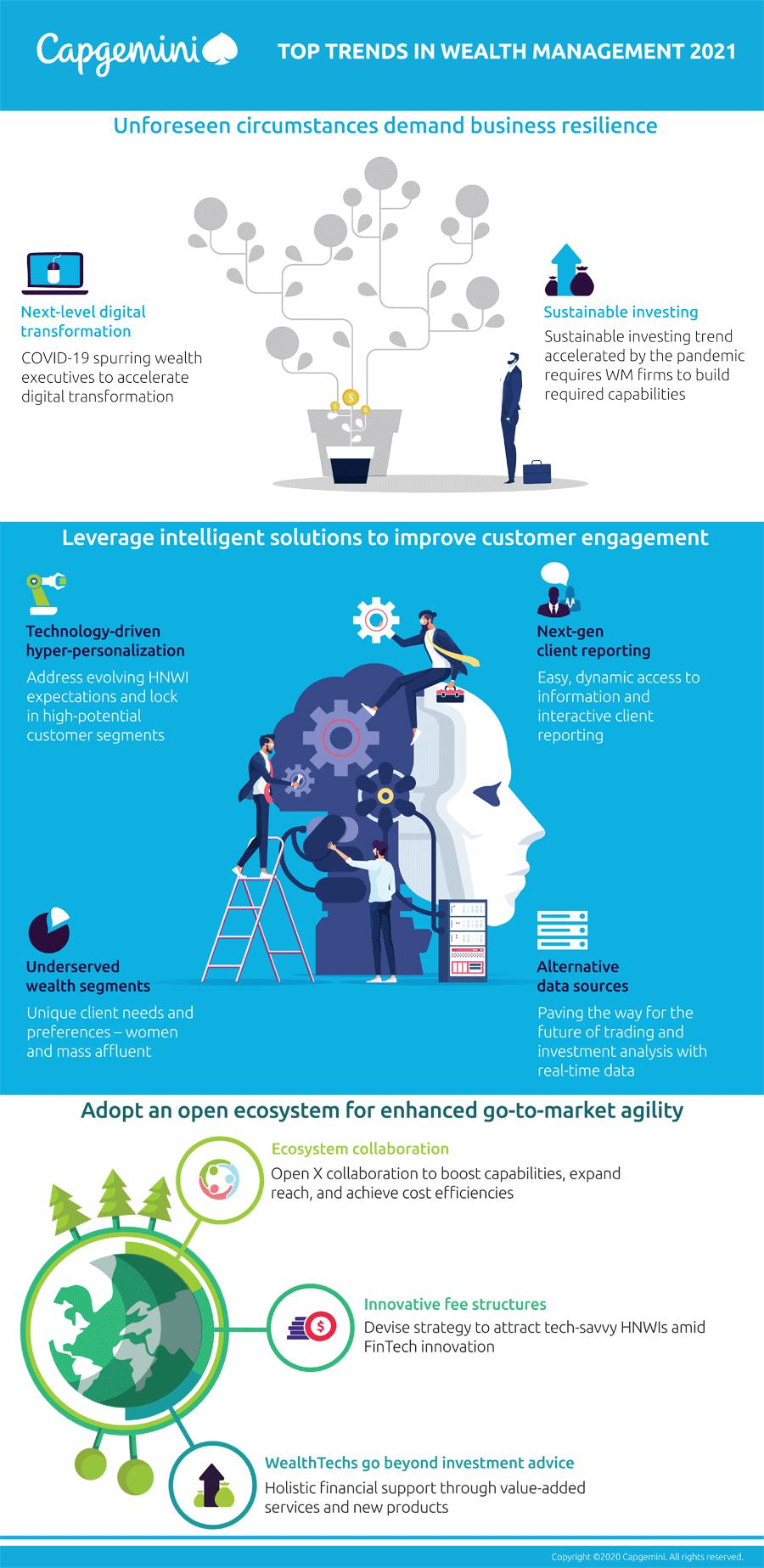 Infografik: Top Trends im Bereich Private Banking und Wealth Management 2021
