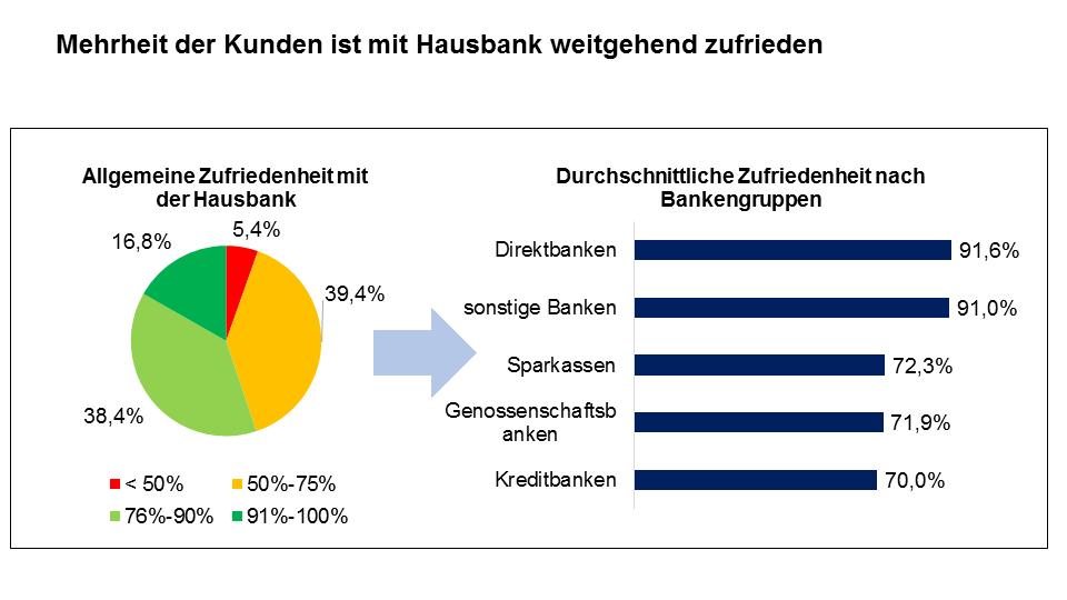 Zufriedenheit von Bankkunden mit ihrer Hausbank