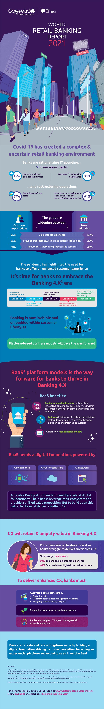 Infografik: BaaS-Plattformen als Weg in die Zukunft des Bankings
