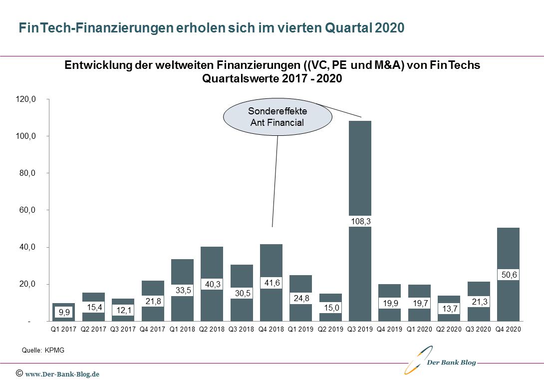 FinTech-Finanzierungen erholen sich im vierten Quartal 2020