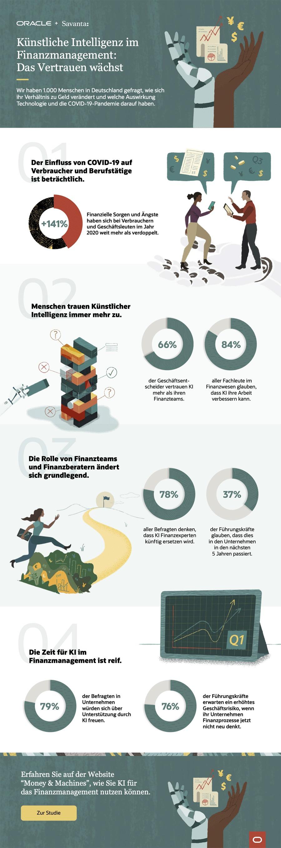 Infografik: Das Vertrauen in Roboter und Menschen bei der Geldanlage
