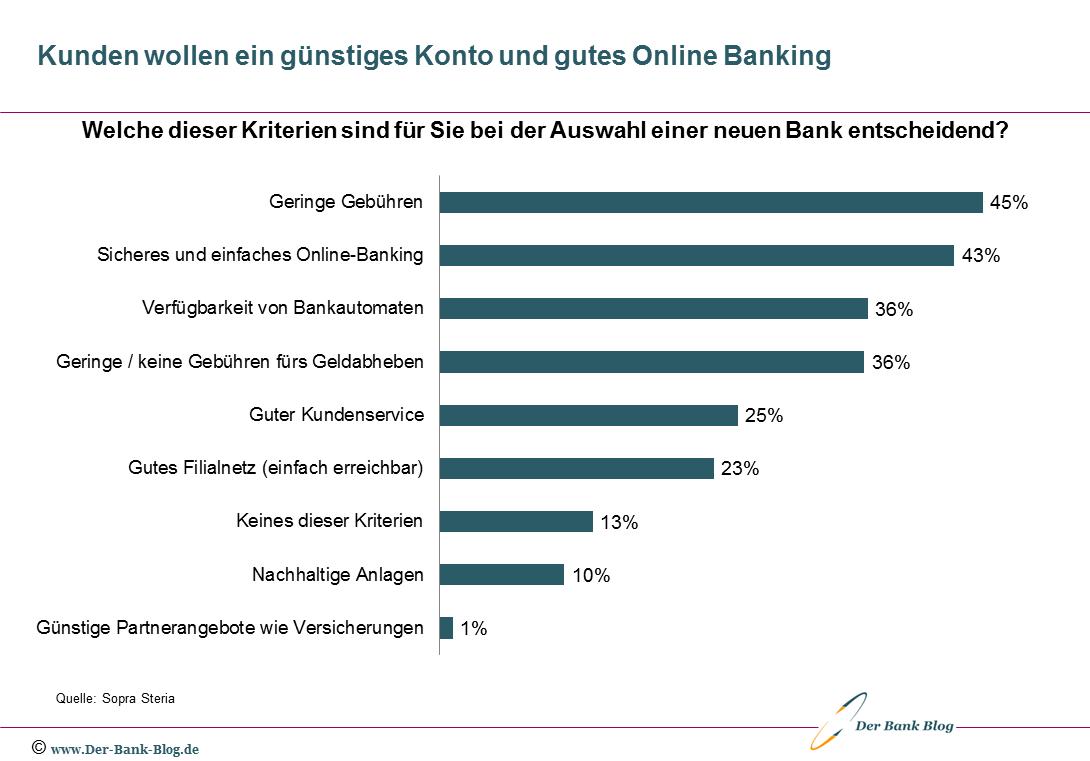 Deutsche wünschen günstiges Konto und gutes Online-Banking