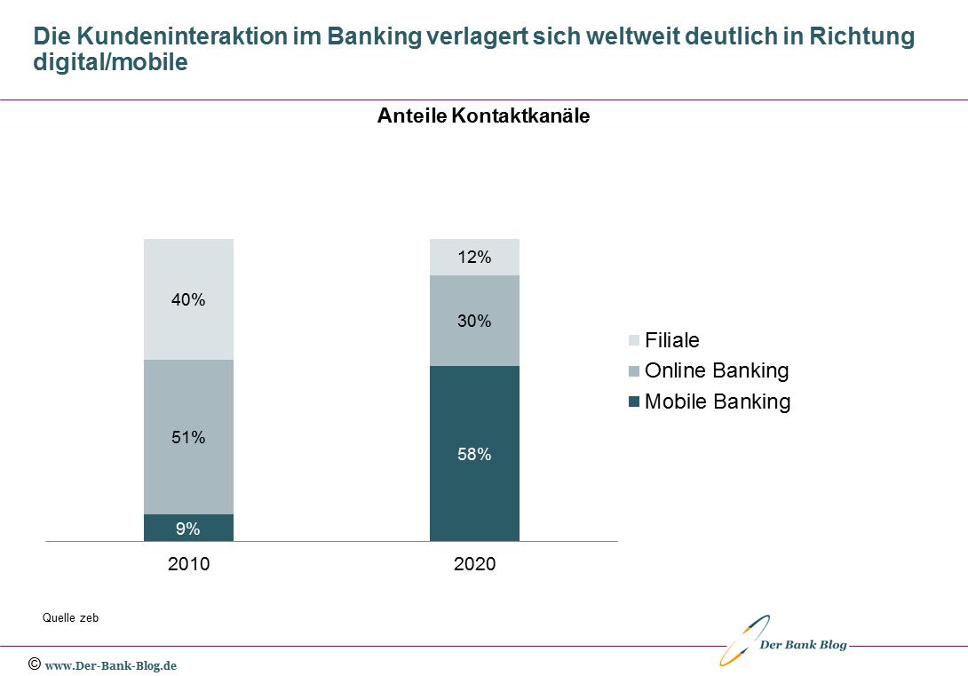 Kundeninteraktion im Banking nach Kanälen (2010-2020)