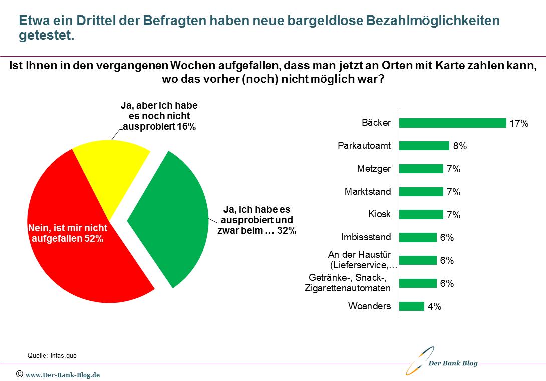 Deutschen Konsumenten und neue bargeldlose Bezahlmöglichkeiten