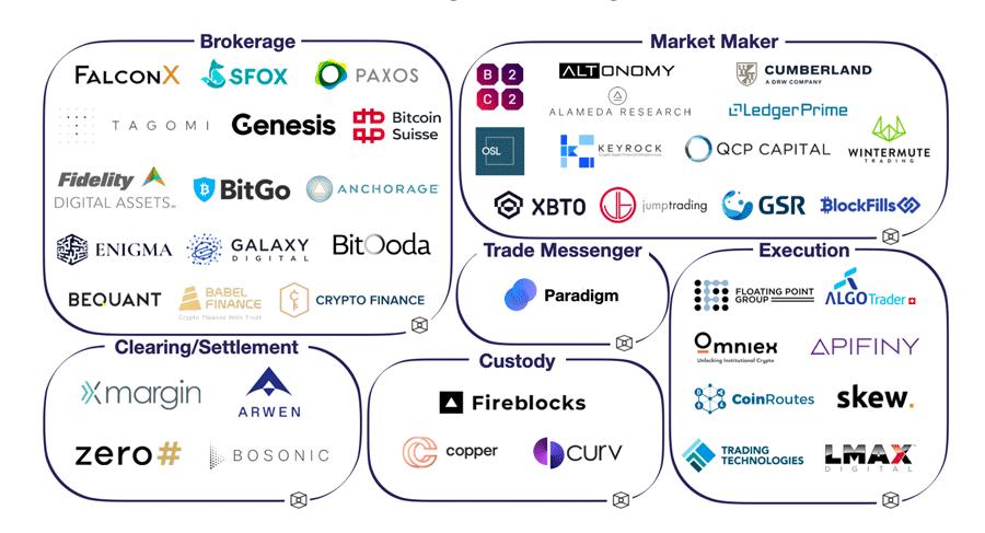 Ein Überblick zum Ökosystem der digitalen Assets