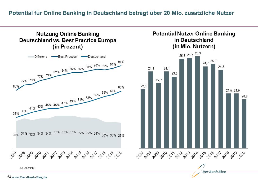Potential für zusätzliche Online Banking Nutzer in Deutschland