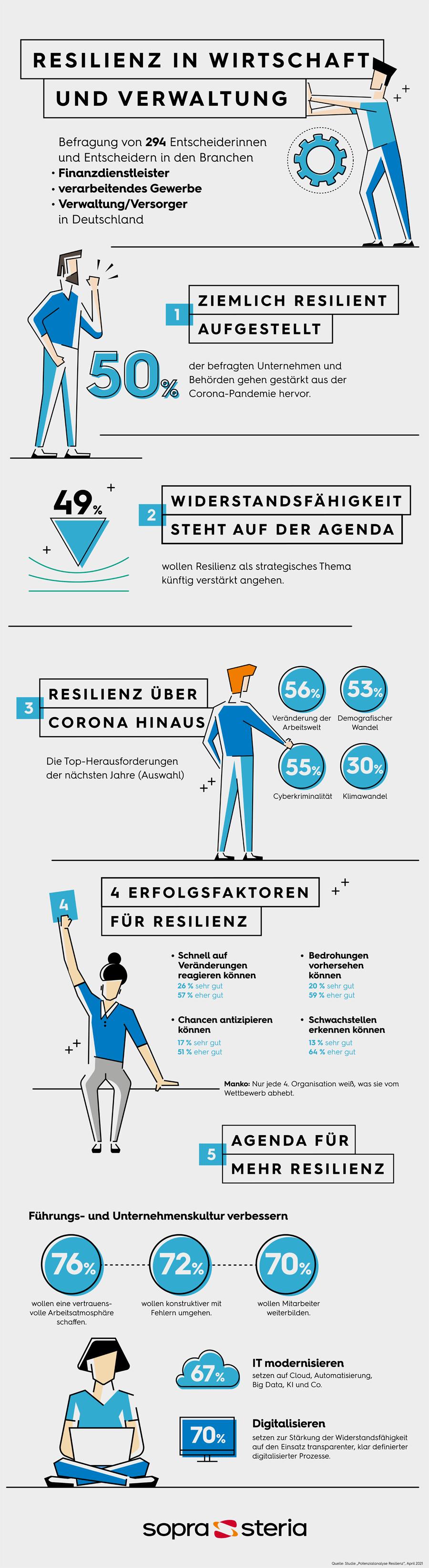 Infografik: Resilienz in Wirtschaft und Verwaltung