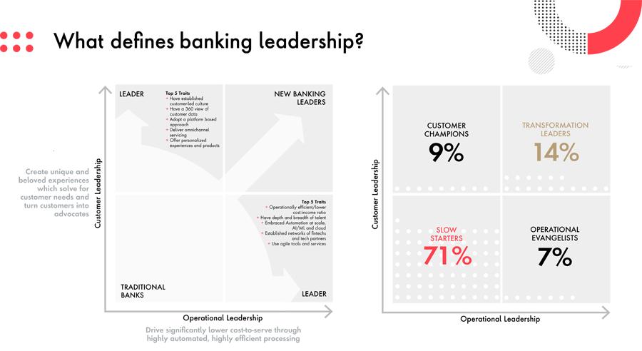 Zur Definition von Leadership im Banking