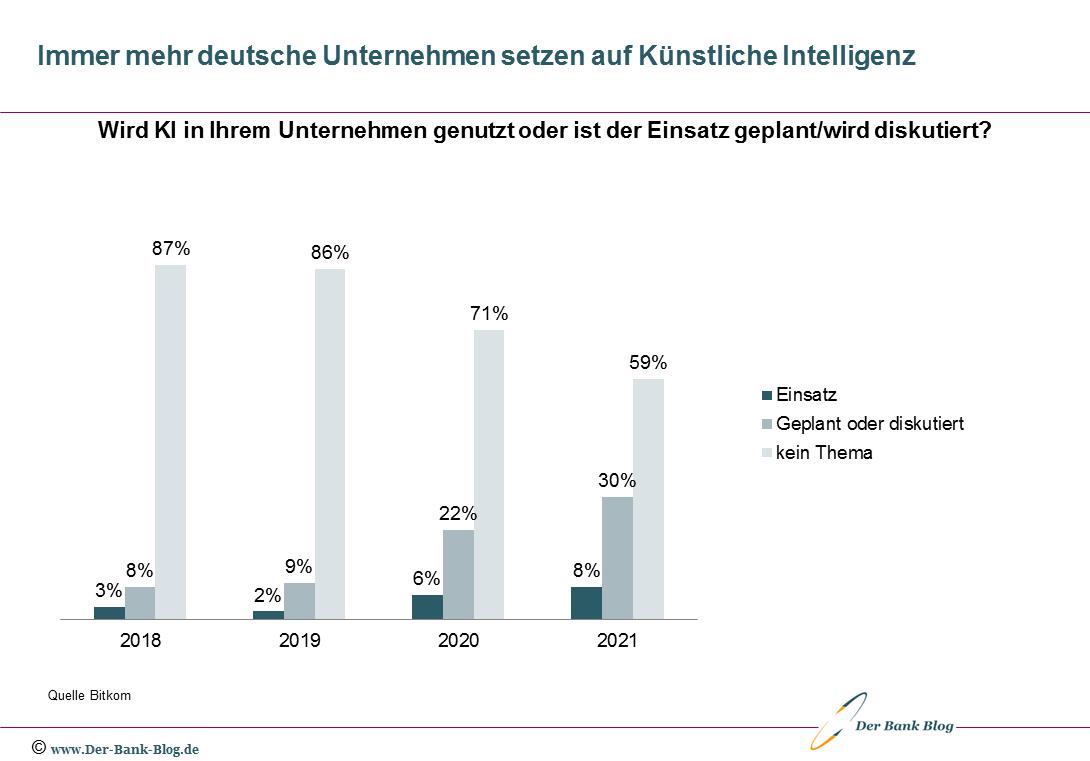 Immer mehr deutsche Unternehmen setzen auf Künstliche Intelligenz