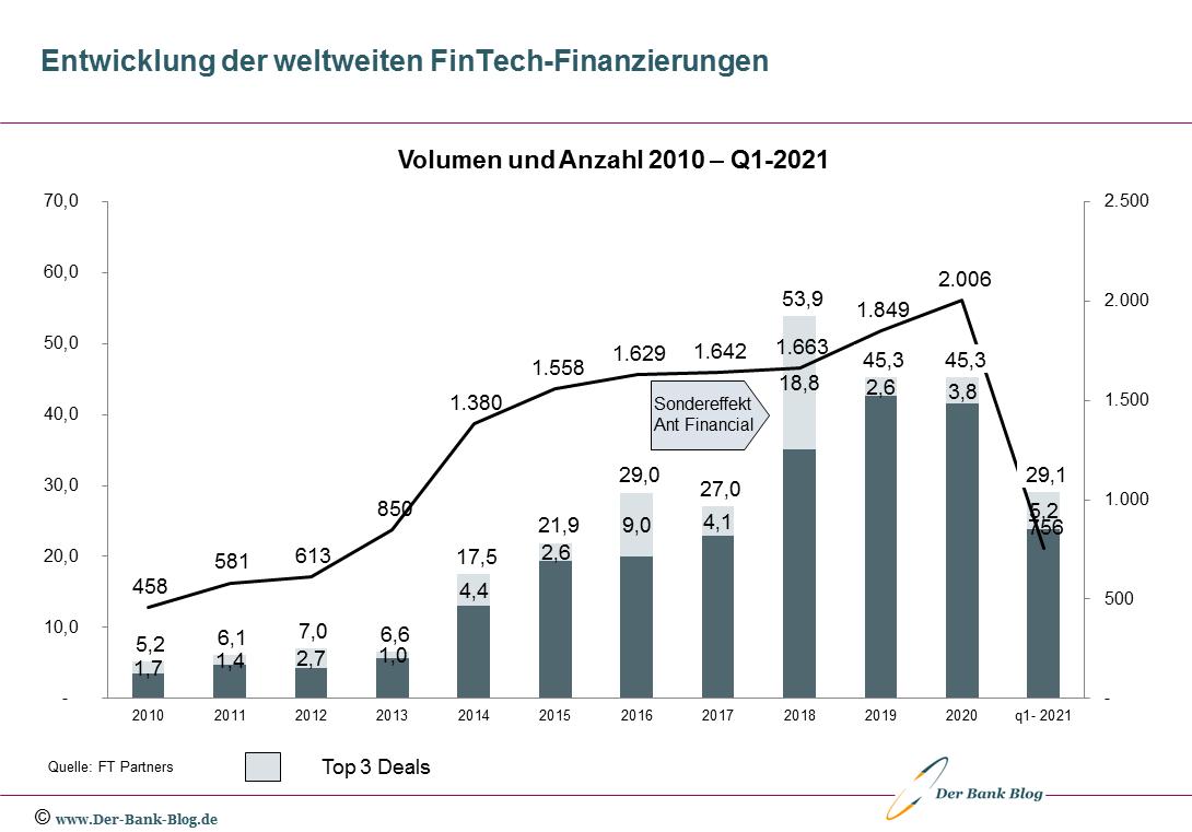 Entwicklung der globalen FinTech-Finanzierungen (2010-Q1-2021)