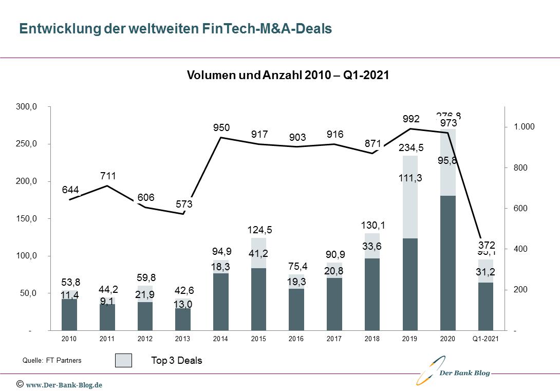 Entwicklung der globalen FinTech-M&A-Deals (2010-Q1-2021)