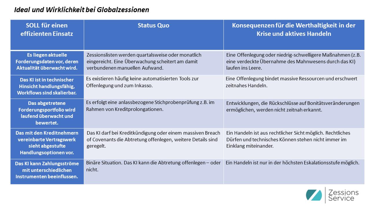 Ideal und Wirklichkeit bei Globalzessionen