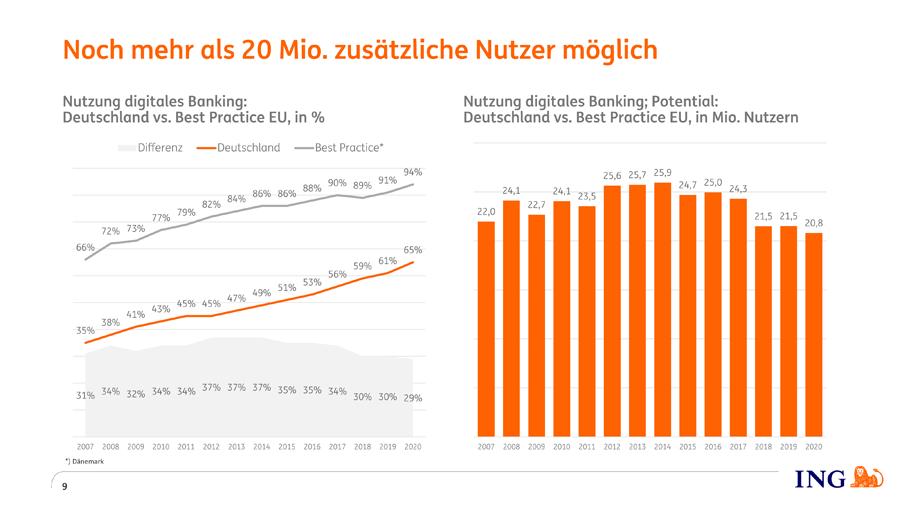 Hohes Kundenpotential für digitales Banking in Deutschland