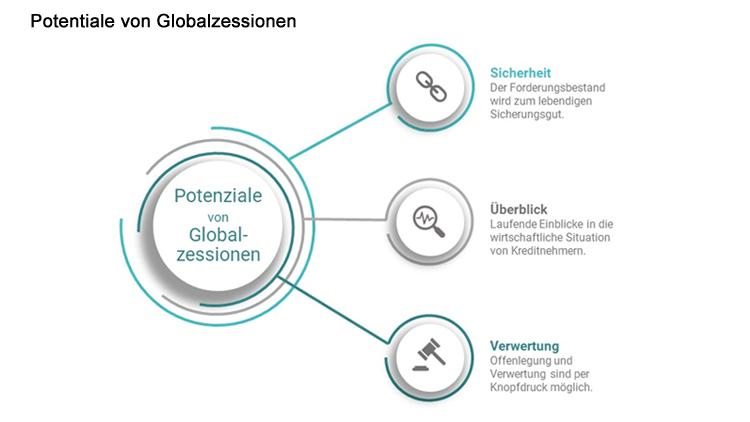 Drei Felder für Potentiale von Globalzessionen