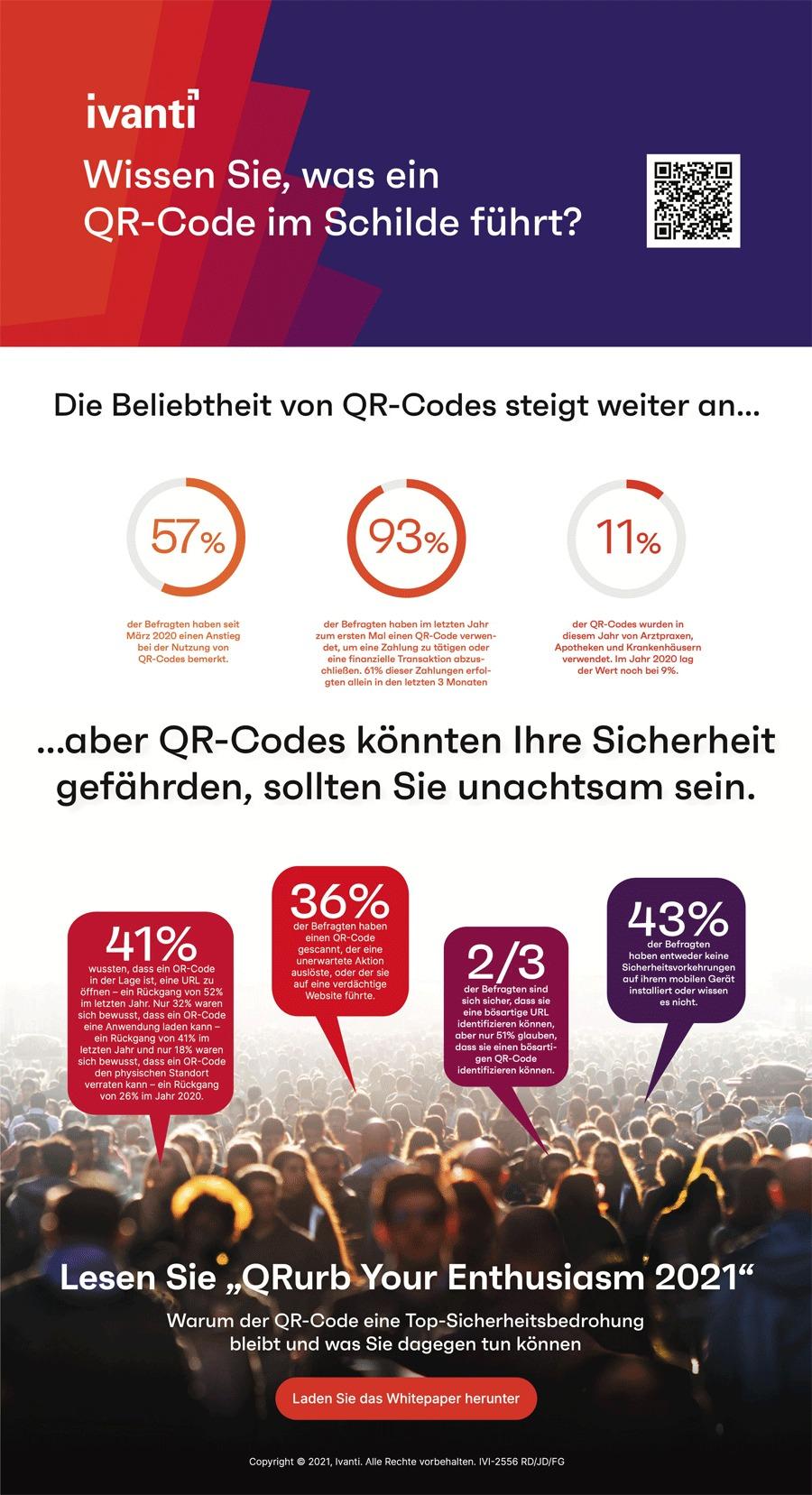 Infografik: Beliebtheit und Risiken von QR-Codes