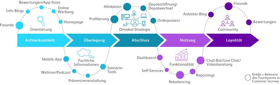 Touchpoints einer digitalen Customer Journey im Banking