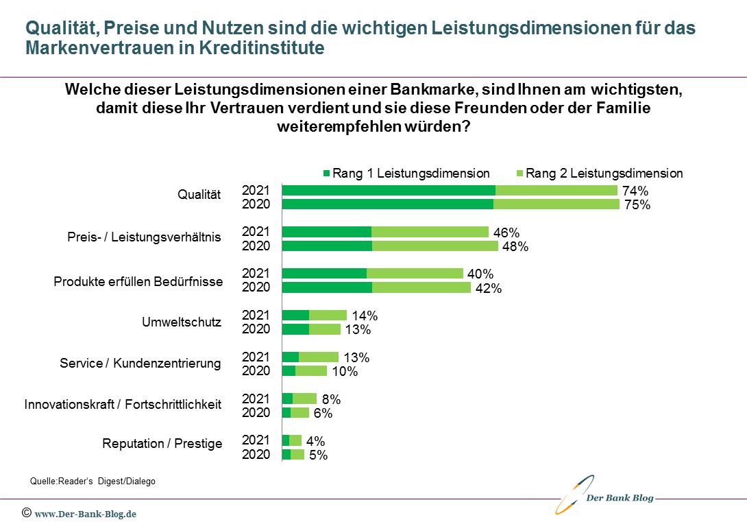 Dimensionen für das Vertrauen der Kunden in Banken