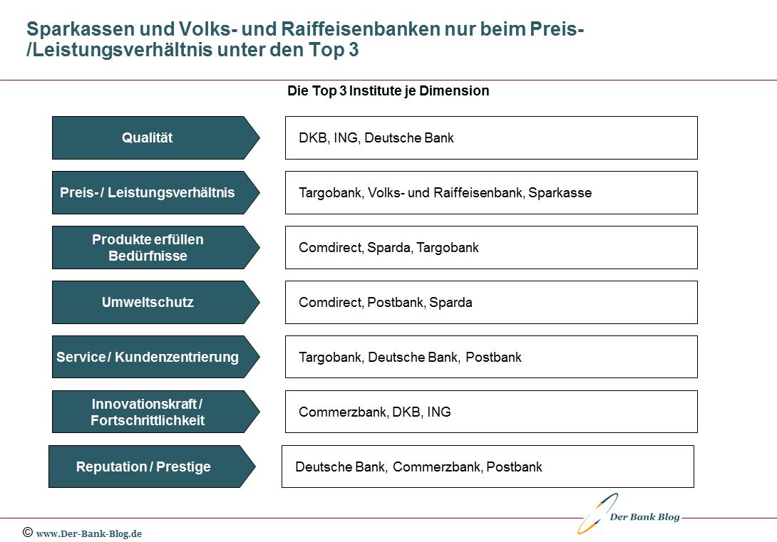 Die Top 3 Bankinstitute in den einzelnen Vertrauensdimensionen