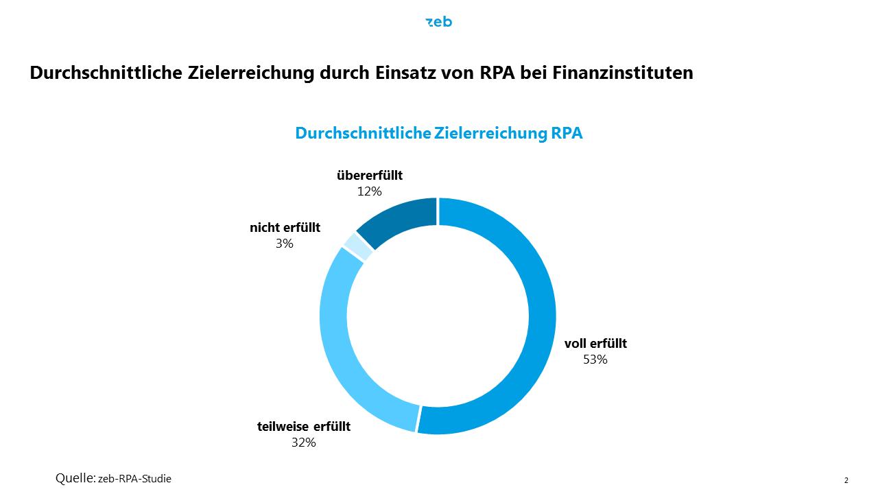 Zielerreichung beim Einsatz von RPA in Kreditinstituten