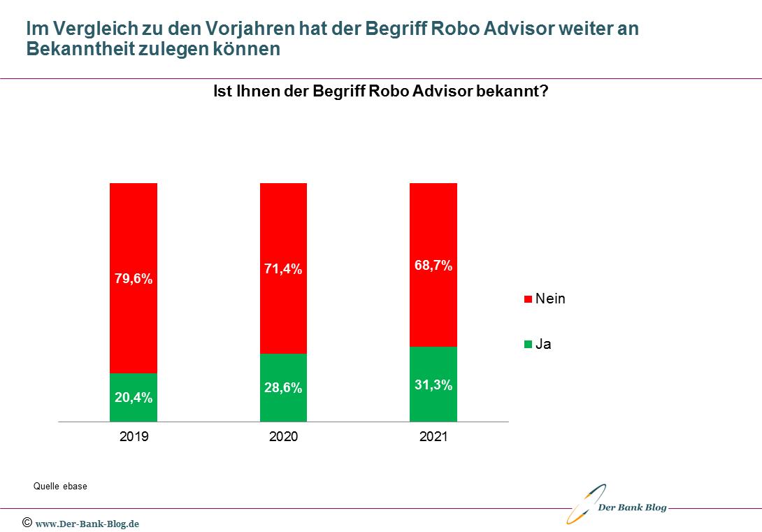 Bekanntheit von Robo Advice im Jahresvergleich 2019 bis 2021
