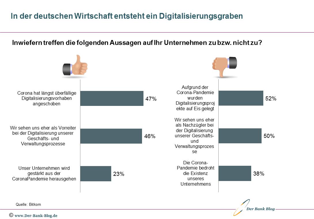 In der deutschen Wirtschaft entsteht ein Digitalisierungsgraben