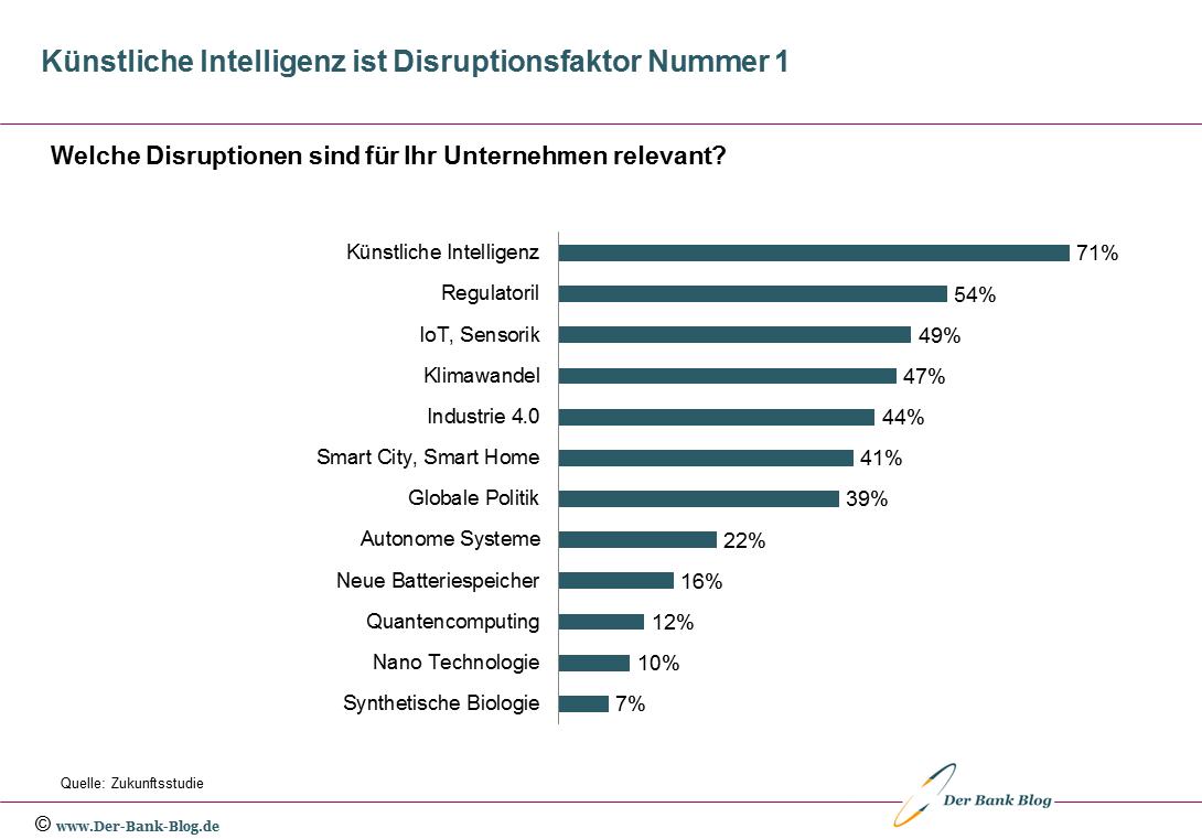 Disruptionsfaktoren aus Sicht der Unternehmen