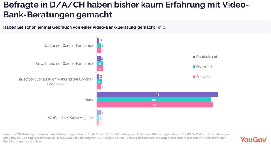 Erfahrungen mit Video-Bankberatungen von Kunden in der DACH-Region