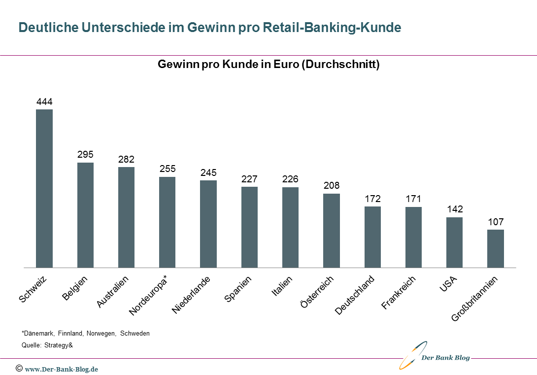 Ländervergleich Gewinne im Retail Banking pro Kunde