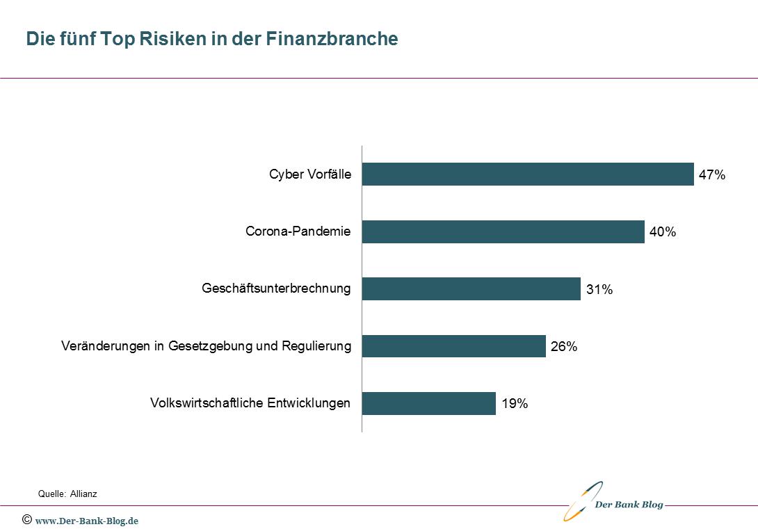 Die fünf wichtigsten Risiken für die Finanzbranche im Jahr 2021