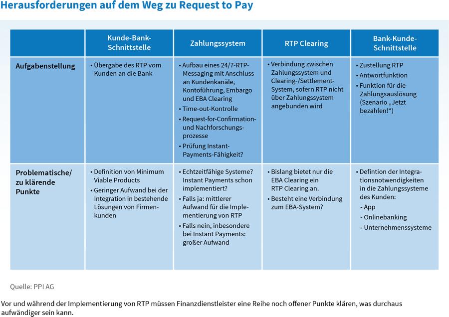 Herausforderungen auf dem Weg zu Request to Pay