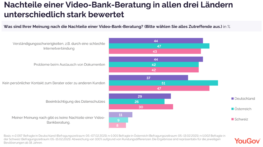 Nachteile einer Video-Bankberatung aus Kundensicht