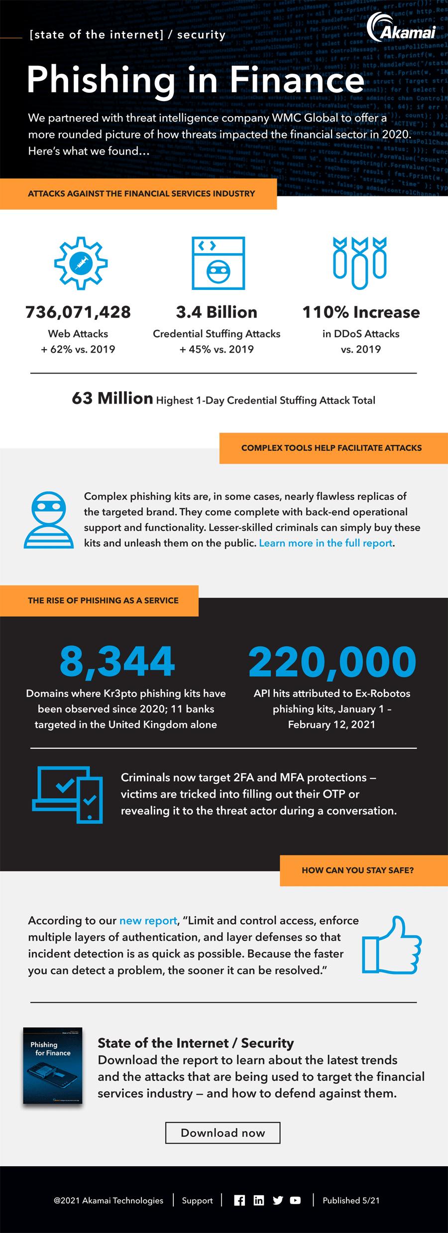 Infografik: Phishing zählt zu den häufigsten Methoden bei Cyber Crime.