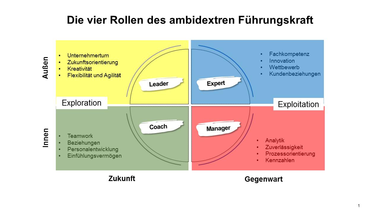 Die vier Rollen des ambidextren Führungskraft