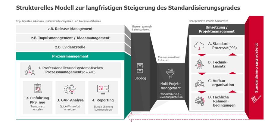 Strukturelles Modell zur langfristigen Steigerung des Standardisierungsgrades