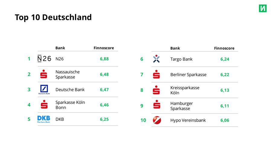 Die 10 deutschen Banken mit dem höchsten digitalen Reifegrad