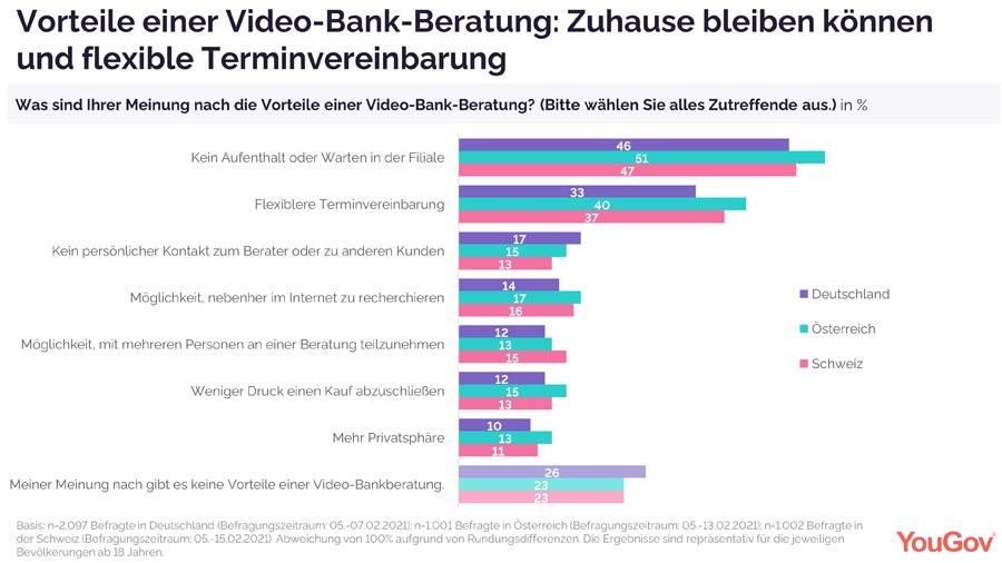 Vorteile einer Video-Bankberatung aus Kundensicht