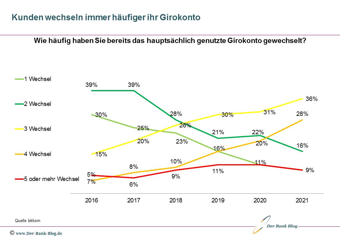 Häufigkeit eines Bankwechsels im Zeitablauf (2016 -2021)