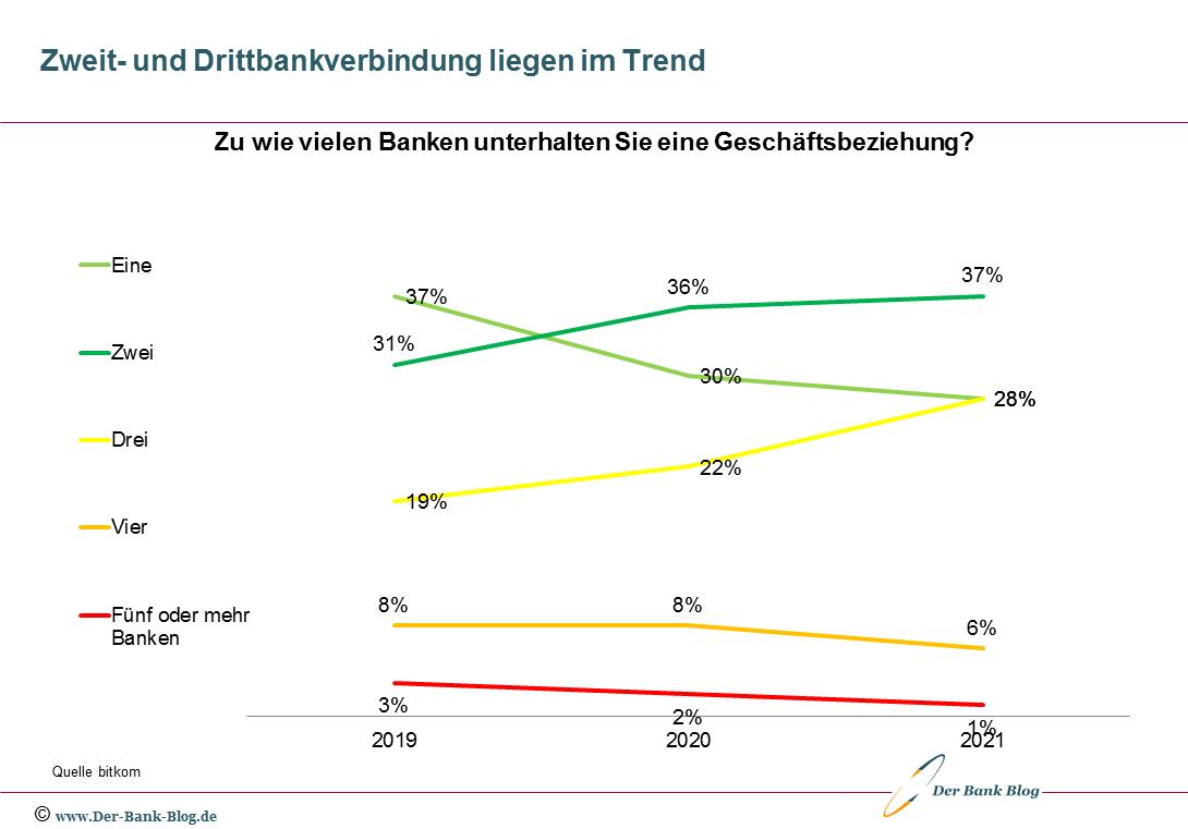 Entwicklung der Anzahl Bankverbindungen pro Kunden (2019 – 2021)