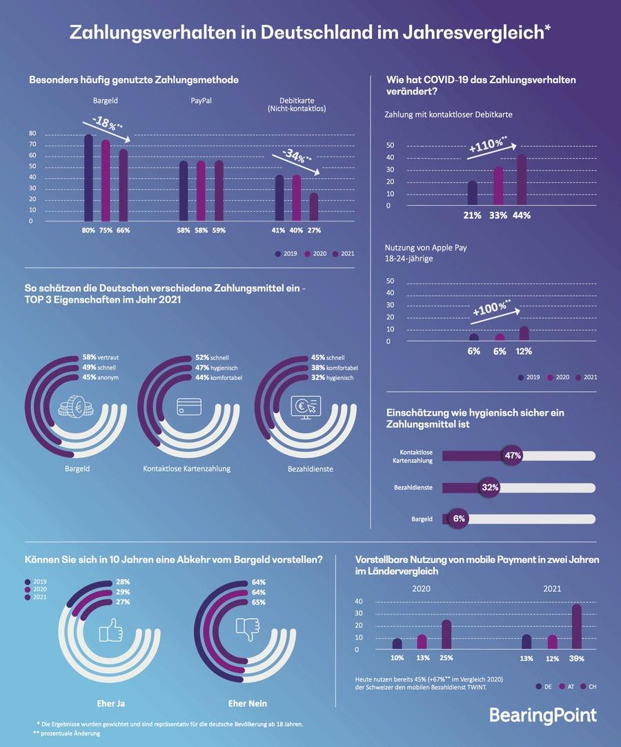 Infografik: Die Entwicklung des Zahlungsverhaltens in Deutschland