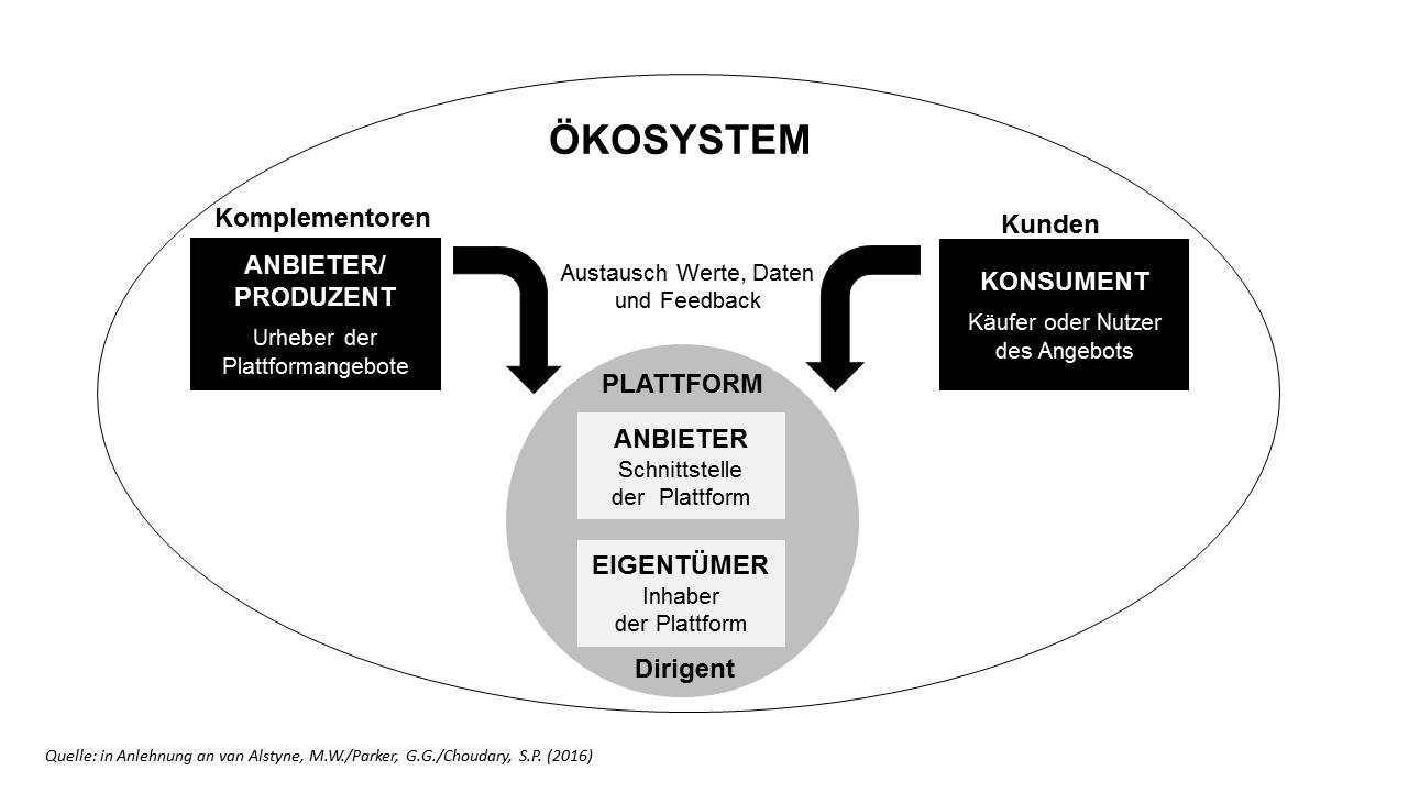 Grundkonzeption eines Ökosystems: Anbieter, Kunde, Plattform