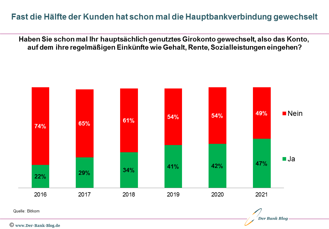 Anteil der Kunden die ihre Bank gewechselt haben (2016 – 2021)