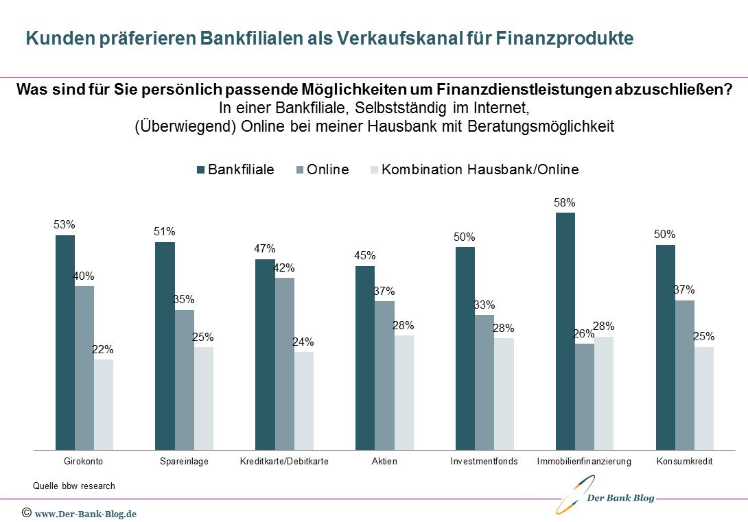 Kunden präferieren Bankfilialen als Verkaufskanal für Finanzprodukte