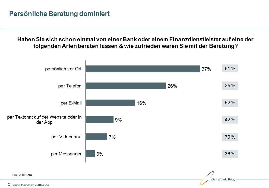 Die Entwicklung der Online-Banking-Nutzung nach Altersgruppen von 2019 bis 2021.