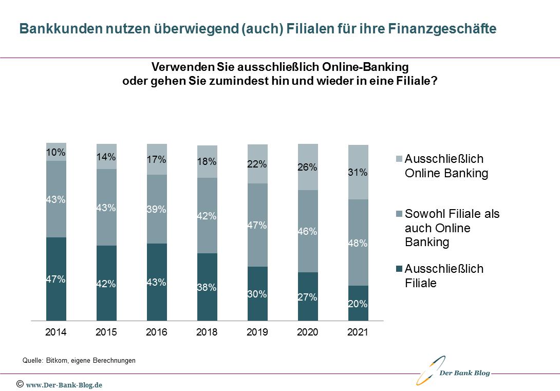 Entwicklung Nutzung Online-Banking und Bankfiliale (2014-2021)