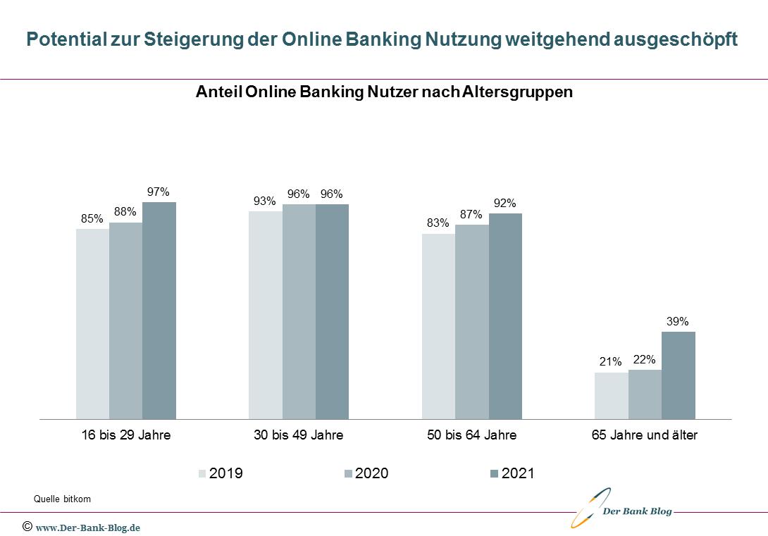 Entwicklung Online-Banking-Nutzung nach Alter (2019-2021)