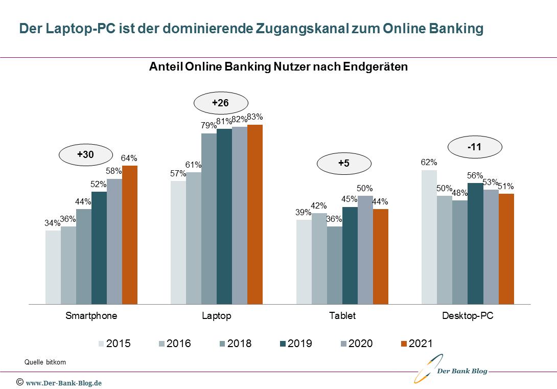 Entwicklung Endgerätenutzung Online Banking (2015-2021)