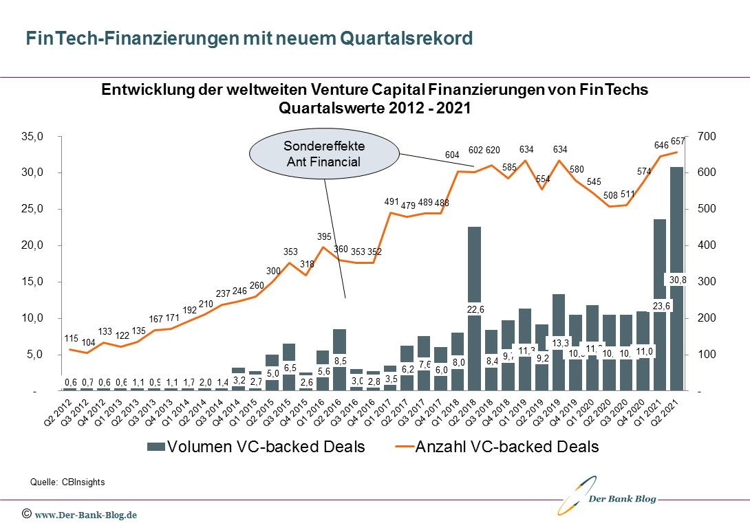 Venture Capital Finanzierungen von FinTechs (2012 – Q2/2021)