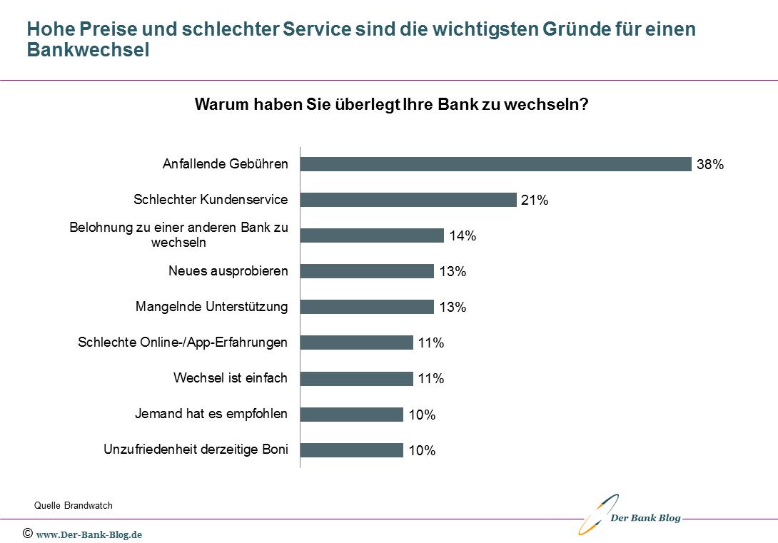 Die wichtigsten Gründe für einen Bankwechsel
