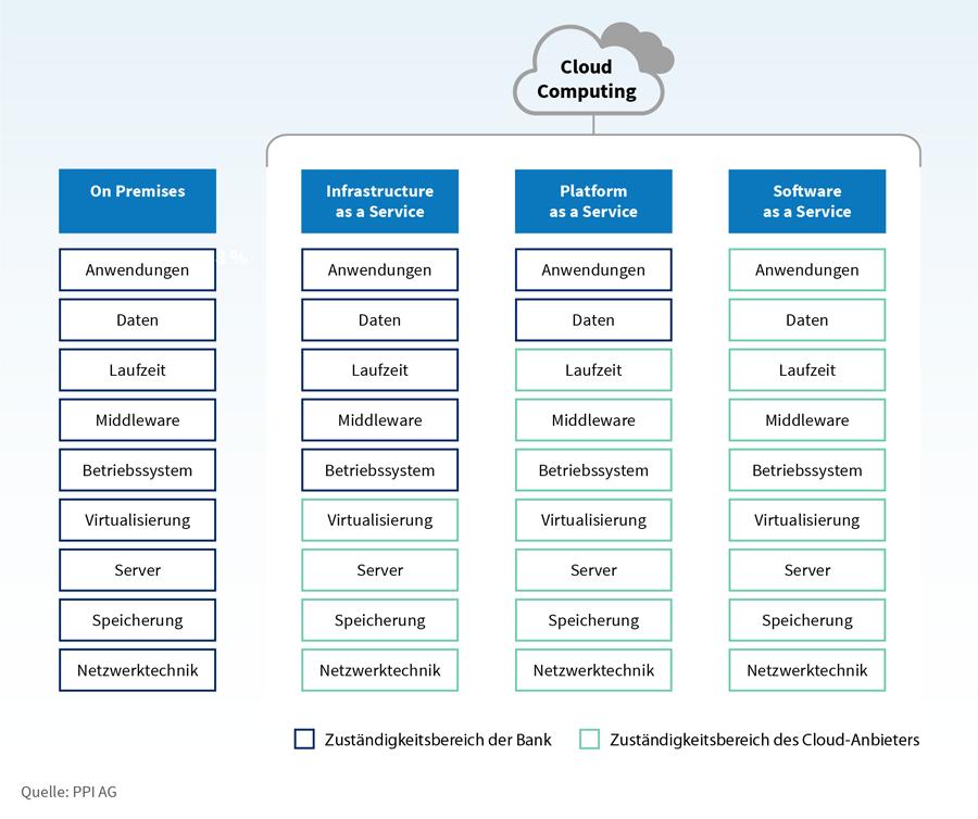 Zuständigkeiten innerhalb verschiedener Betriebsmodelle im Cloud Computing