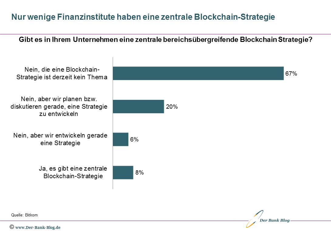 Die Mehrheit der Finanzinstitute hat keine Blockchain-Strategie